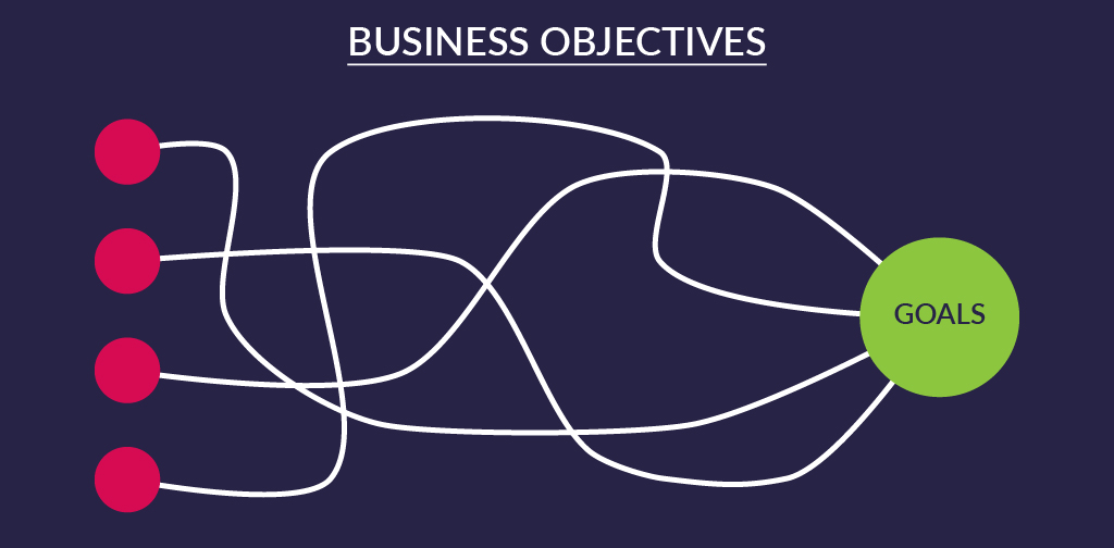 Building The Base - Establishing Business objectives