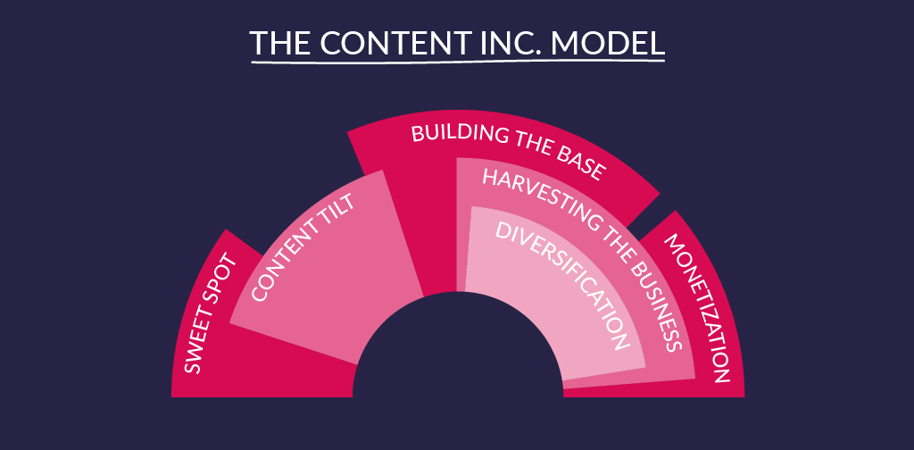 Content Marketing Strategy - Content Inc. model