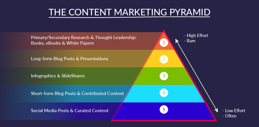 Content Marketing Strategy - Content Marketing Pyramid