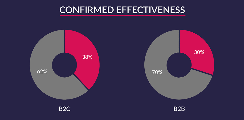 Content Marketing and Seo - Confirmed Effectiveness