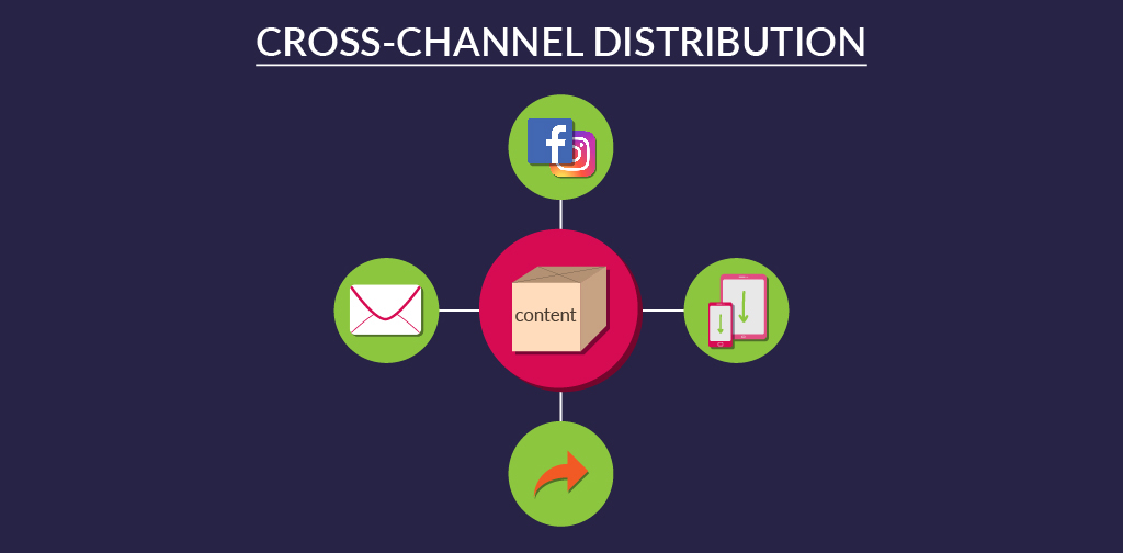 Cross channel distribution
