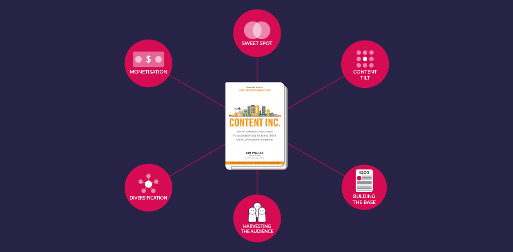 How To Measure Content Marketing - Conclusion