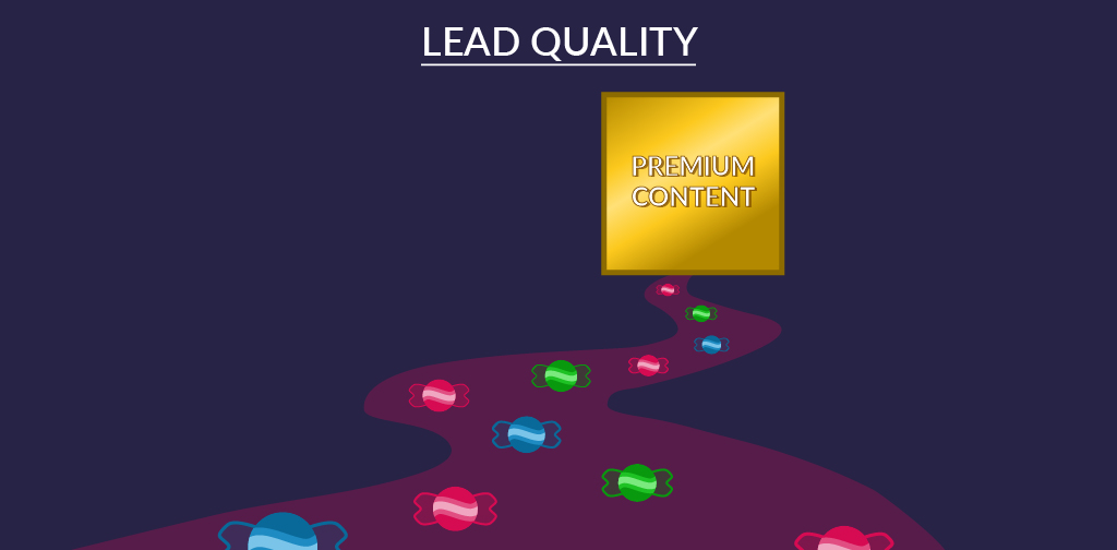How To Measure Content Marketing - Lead Quality