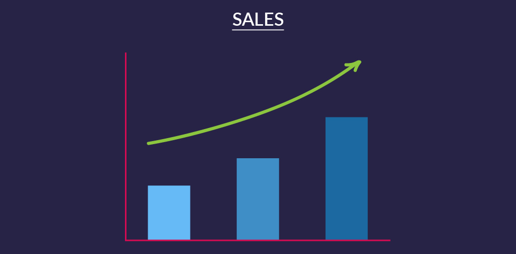 How To Measure Content Marketing - Sales