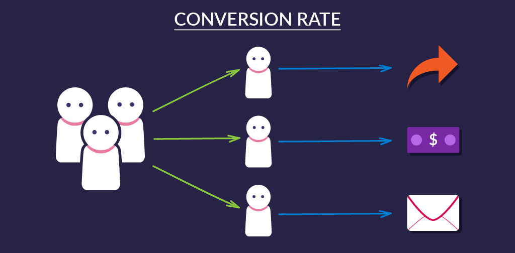 The 10 essential business and conversion KPIs - Conversion rate