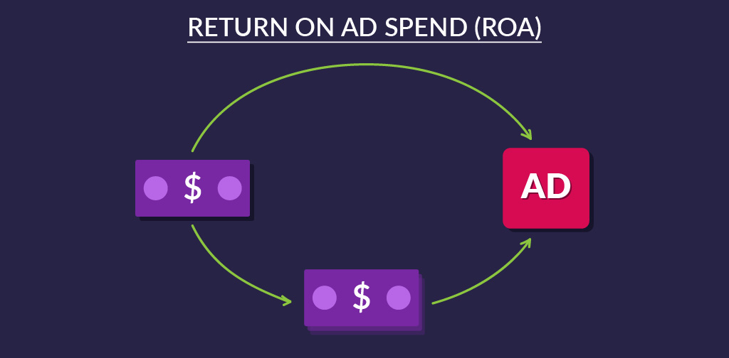 The 10 essential business and conversion KPIs - Return on ad spend (ROA)
