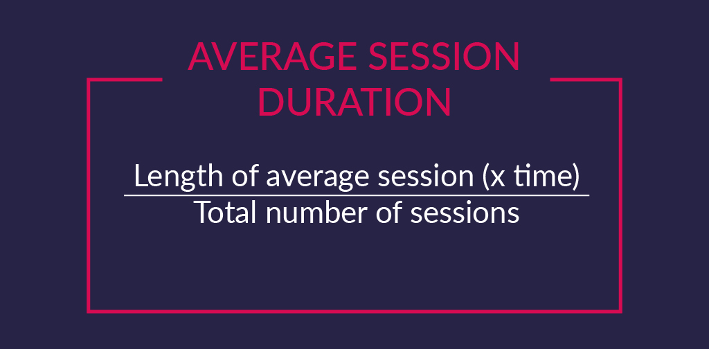 User engagement KPIs - Average Session Duration