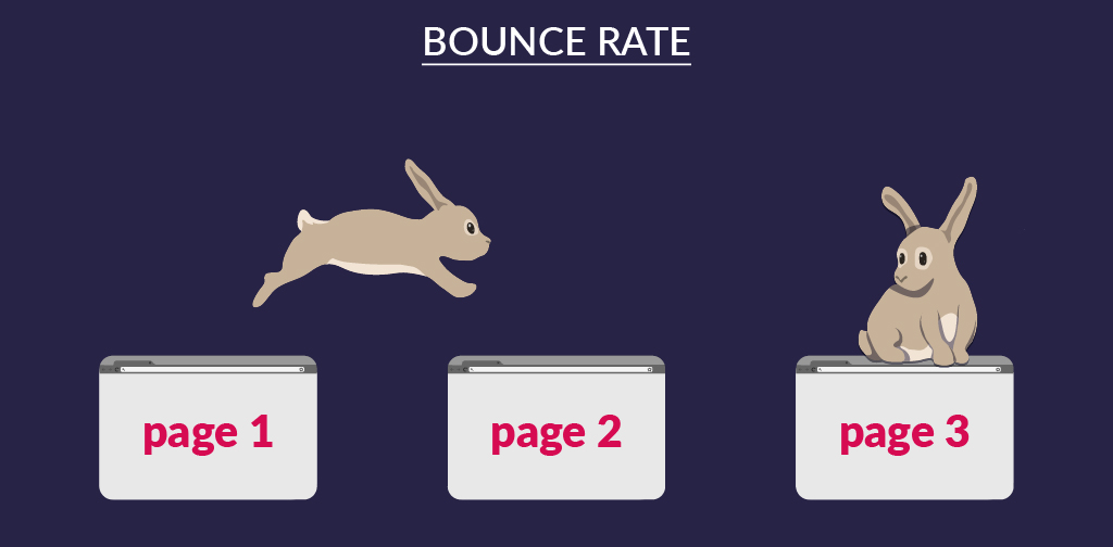 User engagement KPIs - Bounce rate