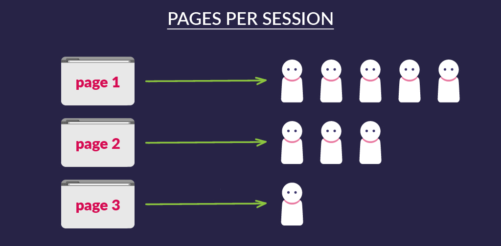 User engagement KPIs - Pages per session