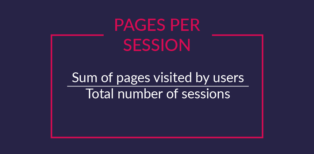 User engagement KPIs - Pages per session2