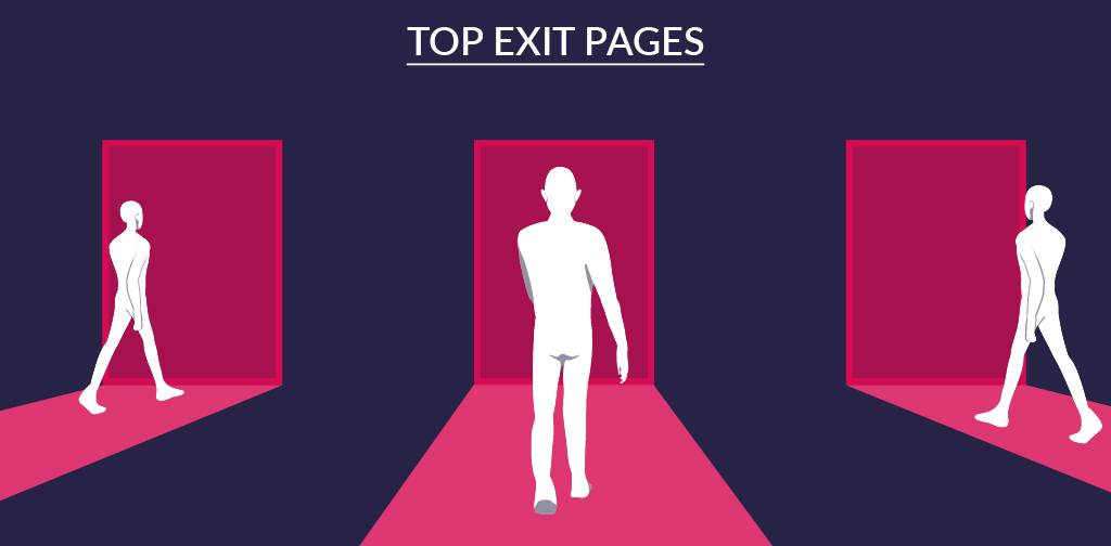 User engagement KPIs - Top exit pages